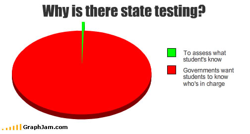 song-chart-memes-state-testing